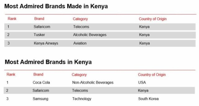 Safaricom leads as the Most Admired Brand Made in Kenya and the Most Admired Made in Kenya Brand Listed on the Nairobi Securities Exchange.