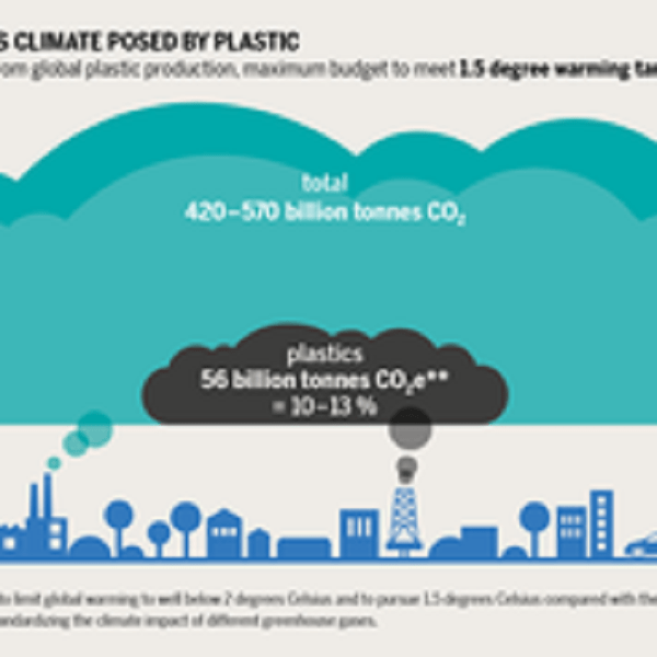The climate crisis and the plastics crisis are two sides of the same coin