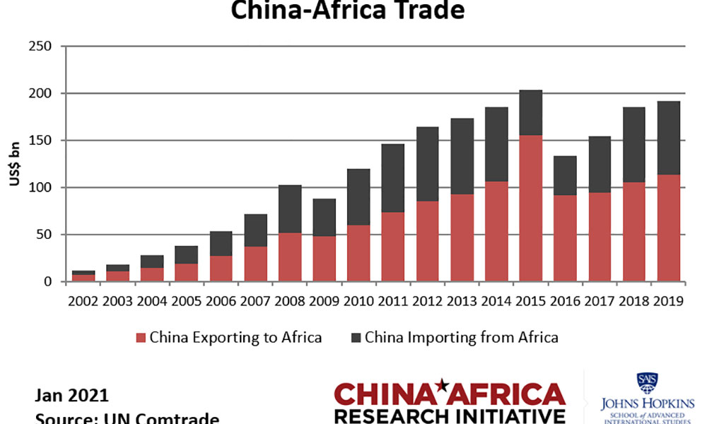 China is Africa's Biggest Bilateral Trading Partner