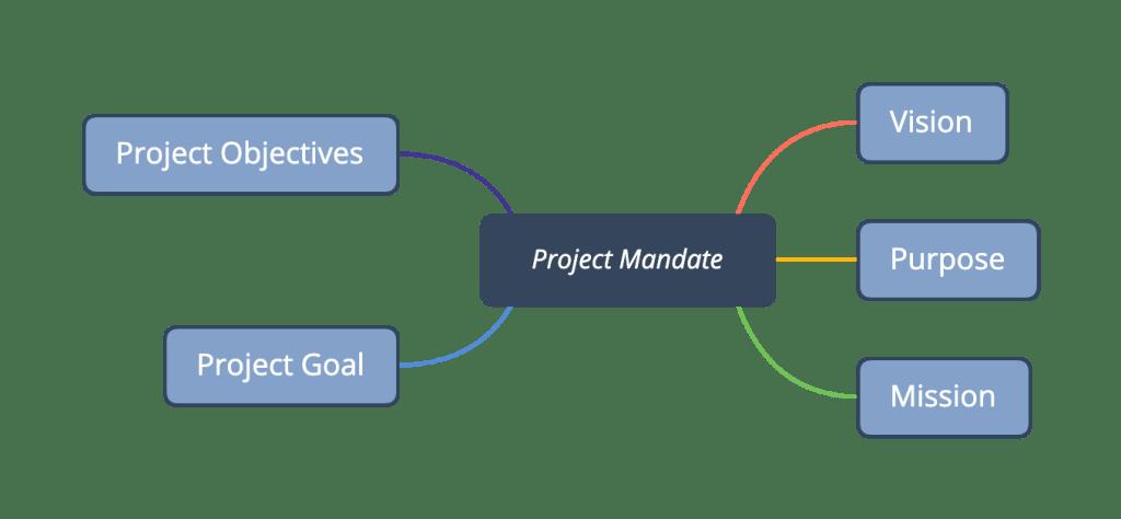 Project mandate image