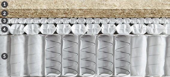 Galway King Size Mattress Cross Section 150cm X 200cm
