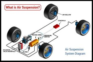What is Air Suspension?