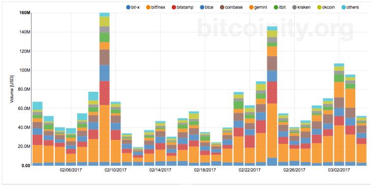 bitfinex share