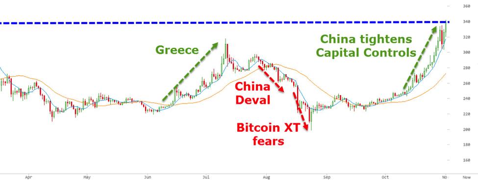 china greece bitcoin price