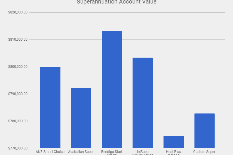 Superannuation Calculator Tool – FREE to use
