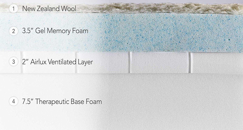 brentwood homeu0027s gel memory foam mattress queen layer