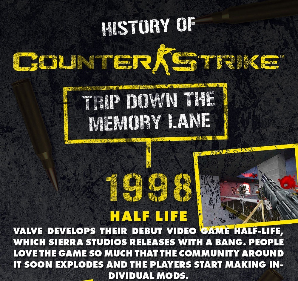 History of Counter Strike