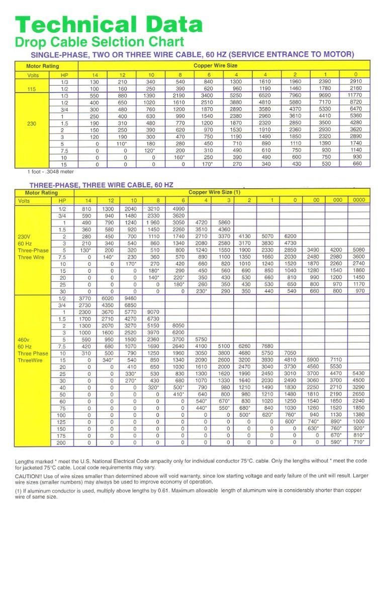Stunning Electrical Conductor Size Chart Contemporary - Wiring ...