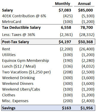 private equity investment banking salary south
