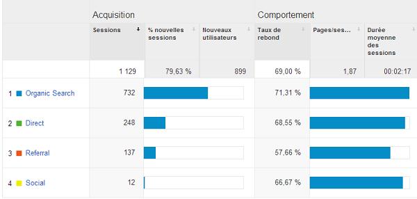 répartition des visites de voyage au Bénin Mai 2014