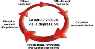 dépression financière