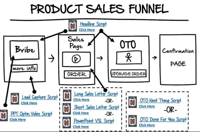 comment créer un tunnel de vente qui rapporte gros