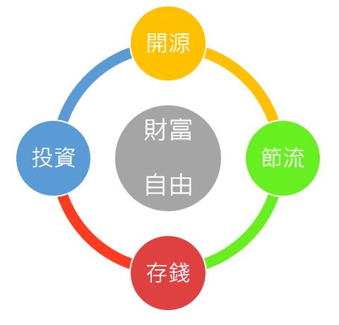 巴斯的書中黃金屋 財富自由四個循環指標