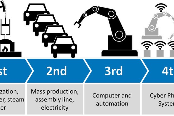 Industry4.0 3