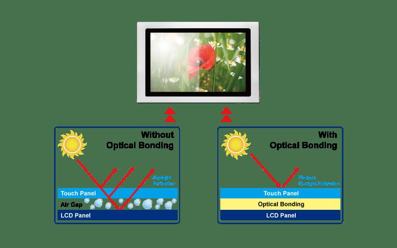 Stainless Steel Touchscreen Monitor Optical Bonding