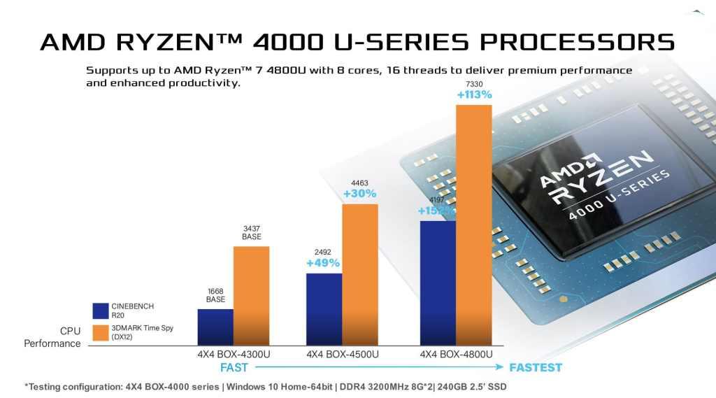 AMD Ryzen 4000U Embedded 4X4