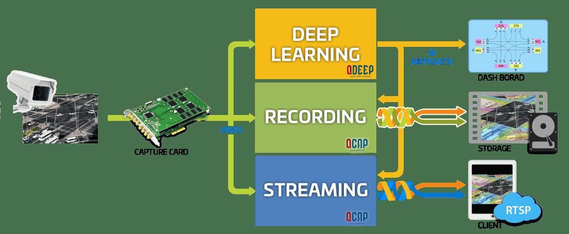Yuan AI SDK Connection