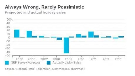 Holiday Sales Forecasts