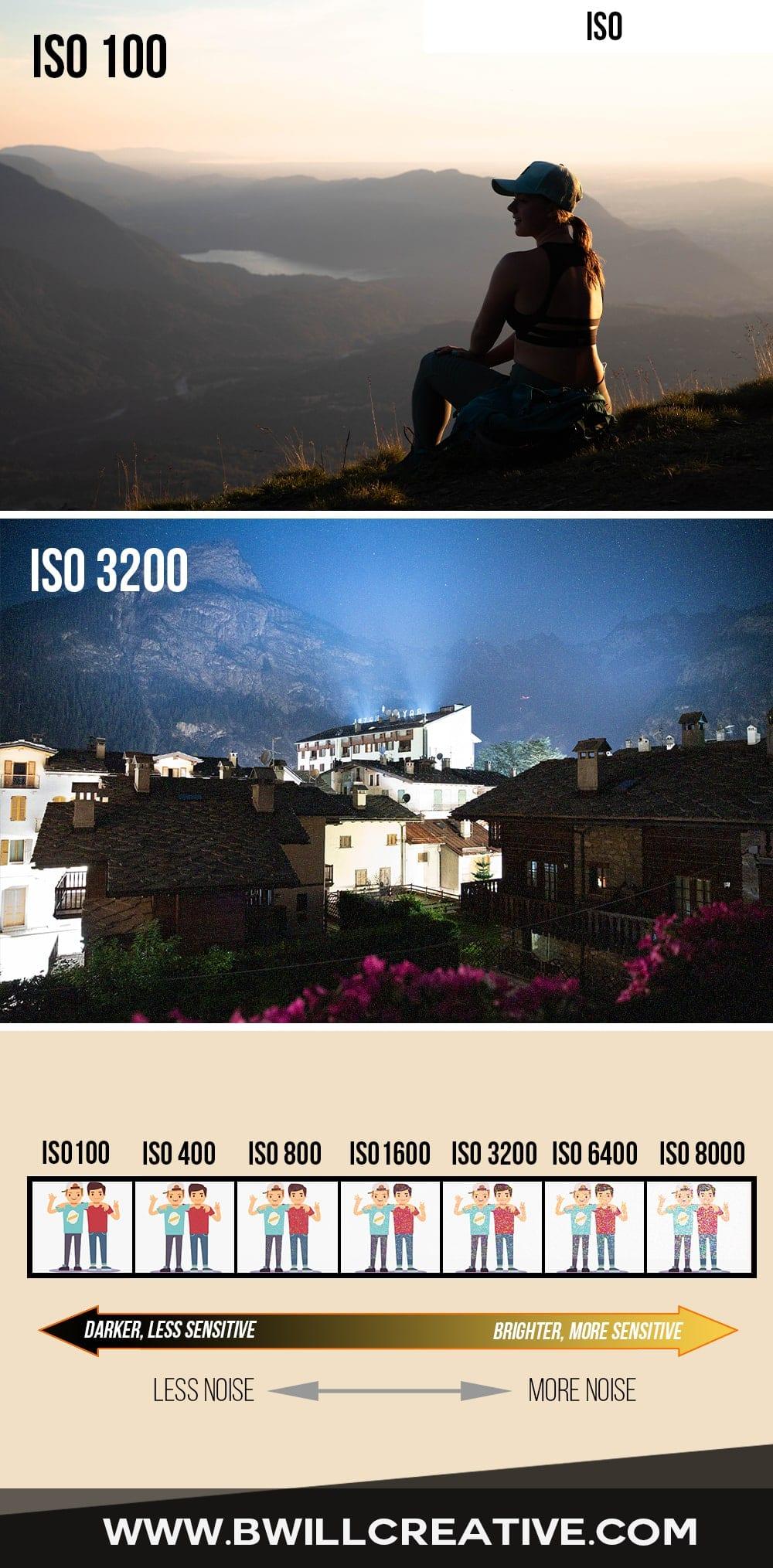 BeginnerPhotographyTips_ISOsettings