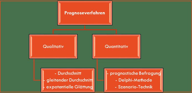 Absatzprognosen mit Prognoseverfahren