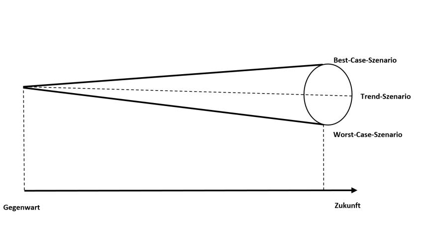 Szenario-Analyse