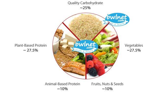 bwlnet-5dp-saran-makanan-sehat