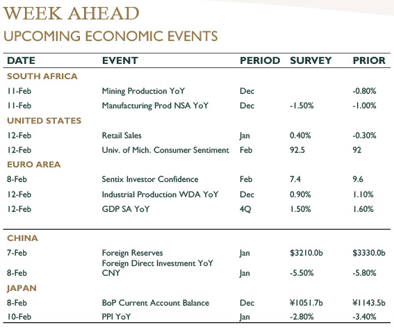 Week-in-Review-(Global-and-Domestic-Markets)-05-February-2016-3