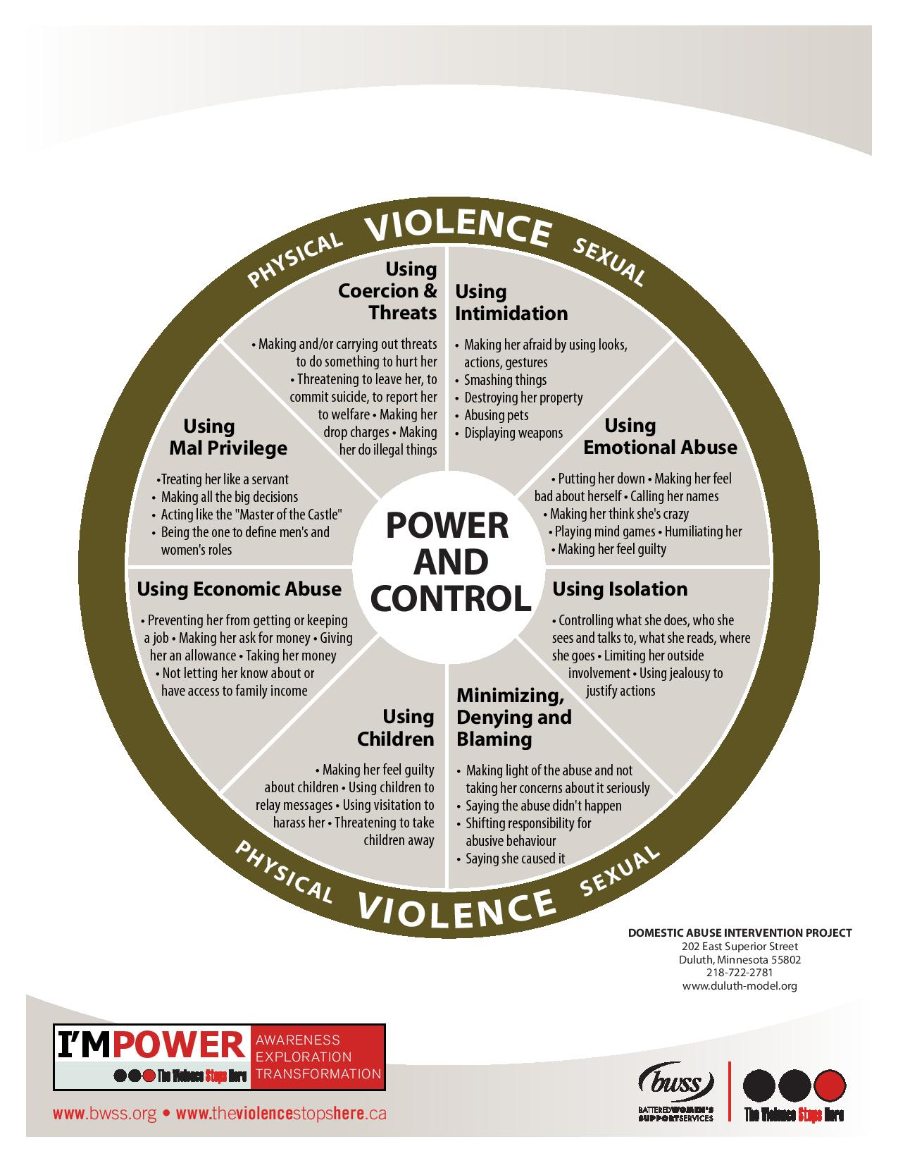 Power And Control Is At The Core Of Violence Against Women