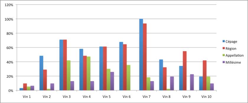 Statistiques Vins du Brabant Wine Trophy 2017