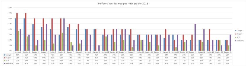 Statistiques des équipes - BW trophy 2018