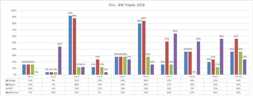 Statistiques des vins du BW Trophy 2018