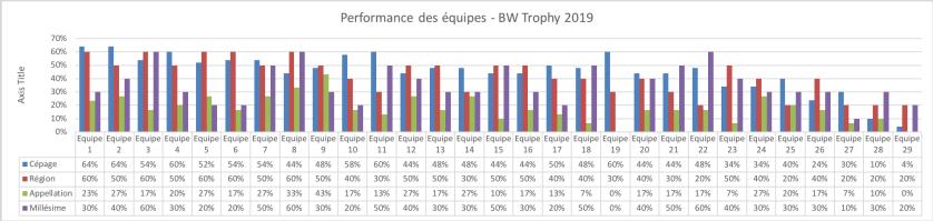 BW Trophy 2019 - Statistiques par équipe