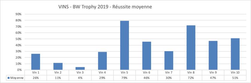 Statistiques des vins du BW Trophy 2019 - Réussite moyenne