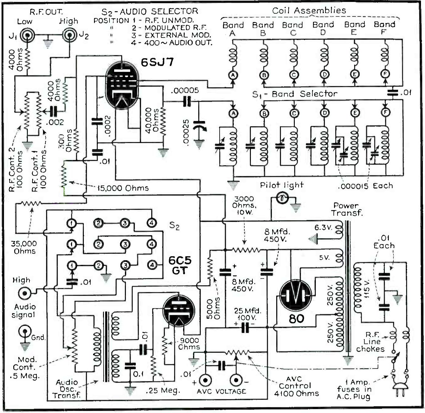 History Of Precision S Signal Generators