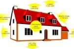 Proč je foukaná izolace nejefektivnějším způsobem izolace domu?