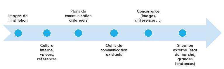 Comment réaliser un plan de communication ?