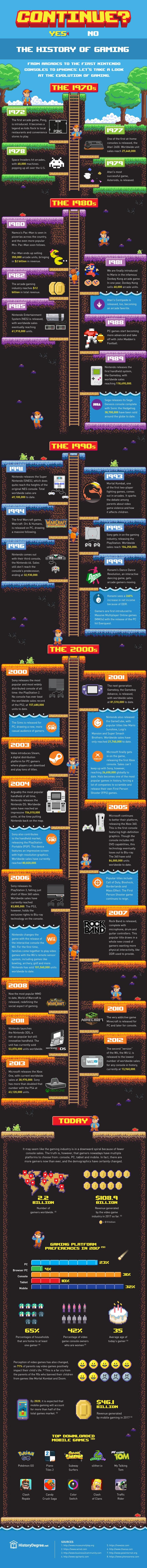 Video-Game-History #Infographie : l'évolution des jeux vidéos depuis les années 70 !