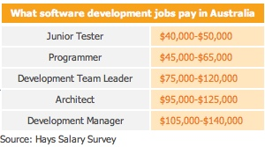 What software development jobs pay in Australia