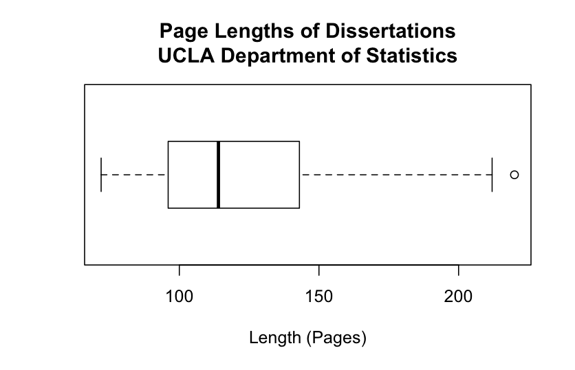 How Long Should a Dissertation or Thesis Introduction Be?