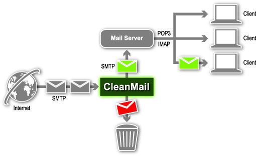Email Security System