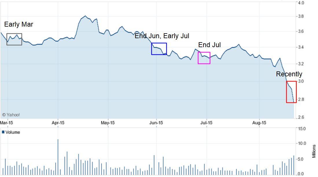 Company's Stock Price. Image: Yahoo Finance