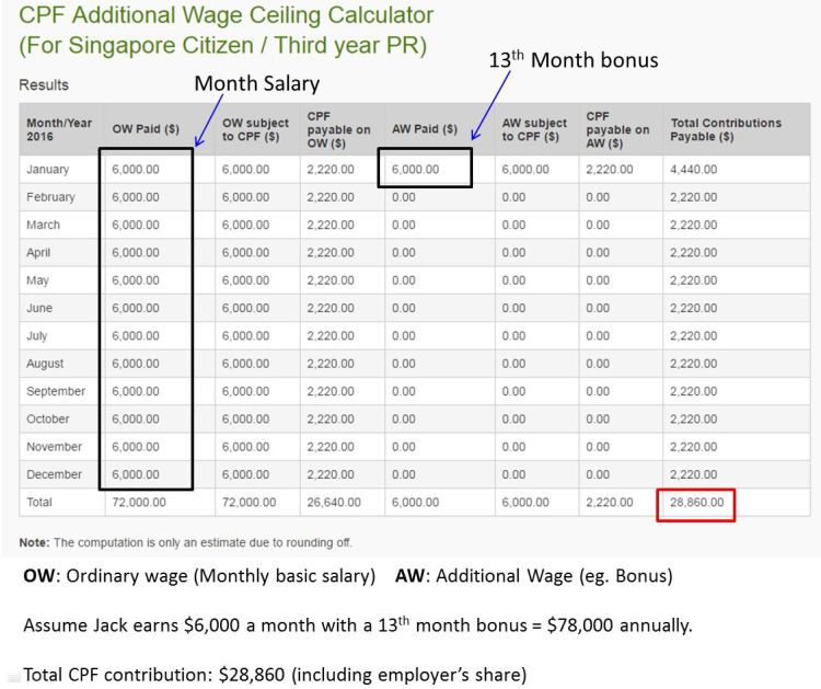 CPF Contributions Calculation - How does CPF Contributions work
