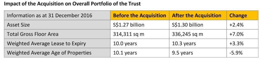 First REIT, Siloam Hospitals Buton, acquisition, Lippo Plaza Buton, DPU, AUM, WALE, WAAP, GFA, Portfolio