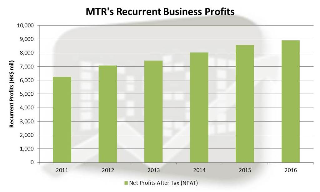 MTR, Rail, Property, Profitable, Growth, overseas, recurrent, net profits