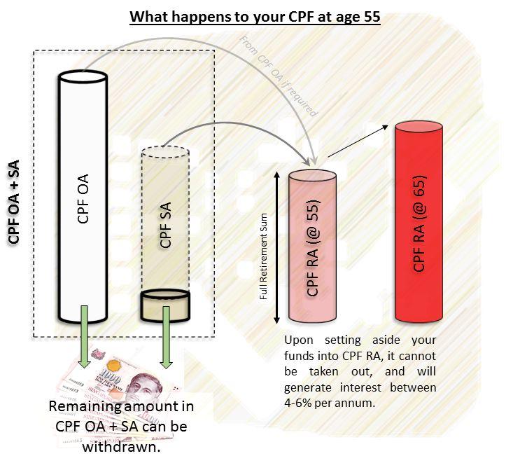 CPF LIFE, CPF RA, CPF OA, CPF SA