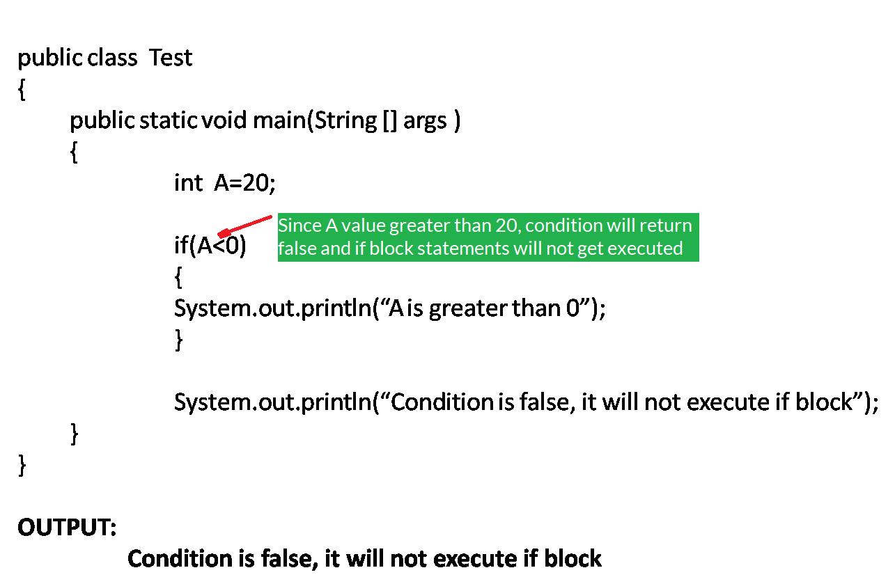 Java If Statement Bytesofgigabytes