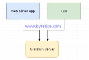 Http Client server application GET/POST GUI Connection