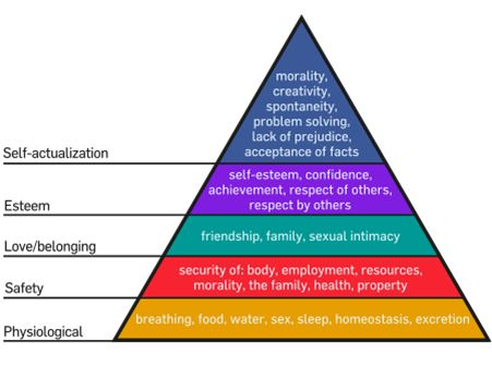 Moslows-Needs-Chart.jpg