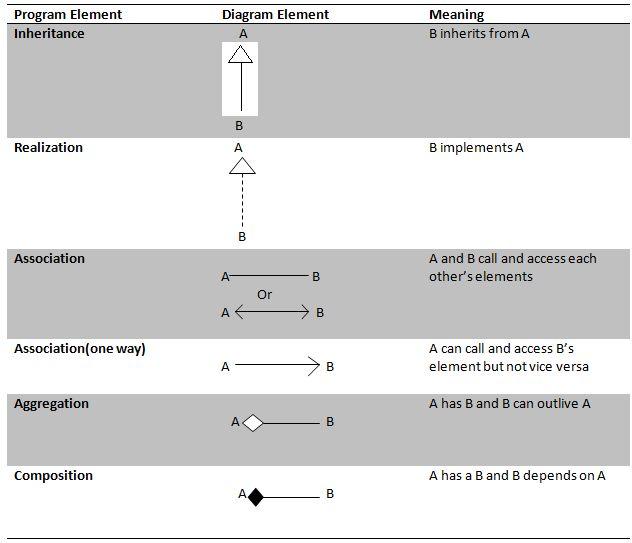 Association Aggregation And Composition With Uml Symbols Dot Net