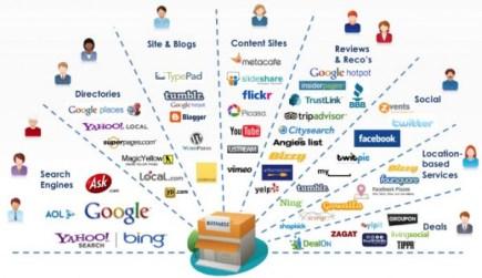 El software para una agencia marketing digital online
